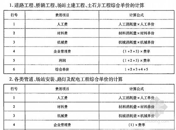 [新疆]市政工程费用定额(2012版)