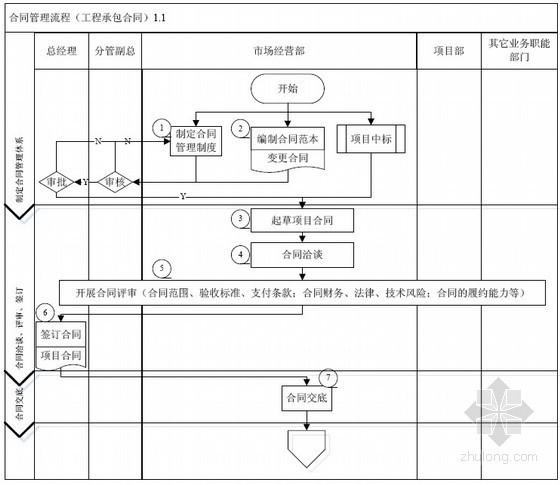 劳务分包管理流程与工程承包合同管理流程图