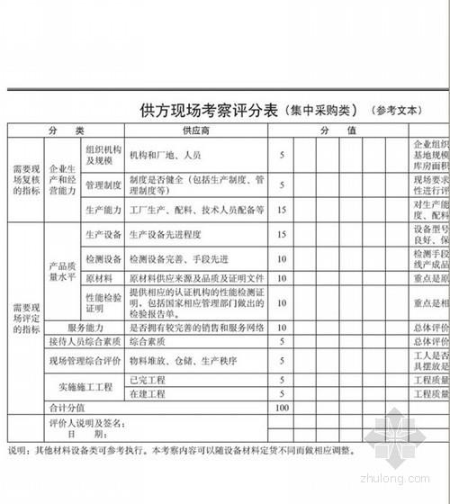 [大连]大型房地产企业项目操作指引手册(280页)
