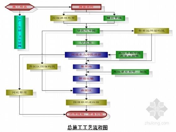 [浙江]河道沟渠清淤疏浚工程施工组织设计(图文并茂)