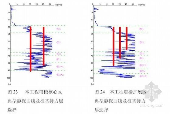 [上海]软土地区超高层建筑勘察设计报告-桩基持力层选择