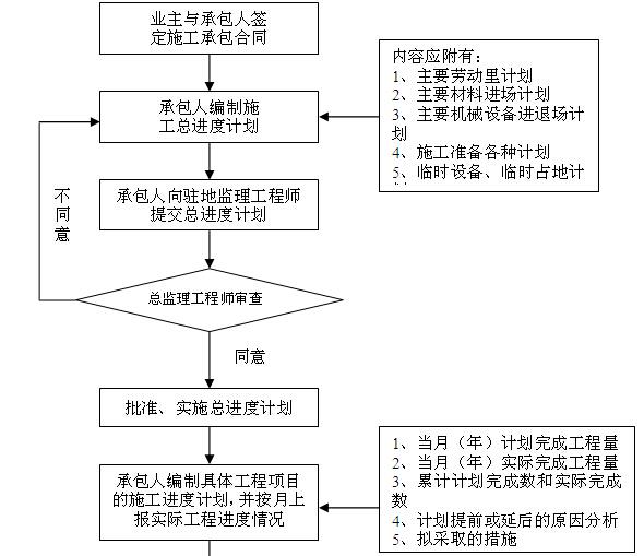 [黑龙江]公路改扩建工程监理实施细则(187页)_3