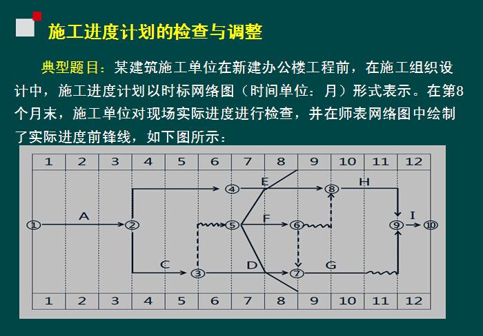 建筑工程施工进度管理(试题)