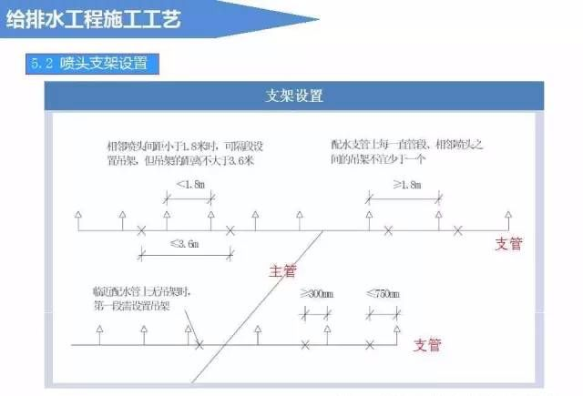 给排水工程施工工艺(图文详解说明)_21