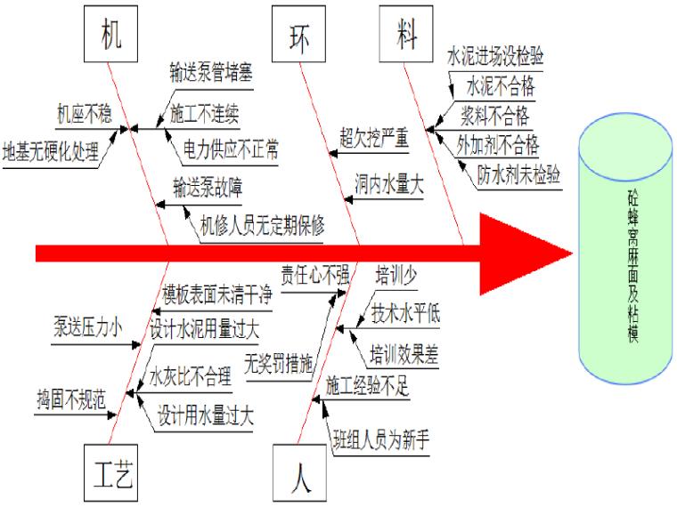 [QC成果]加强隧道二衬砼质量控制