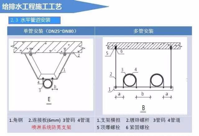 给排水工程施工工艺(图文详解说明)_3