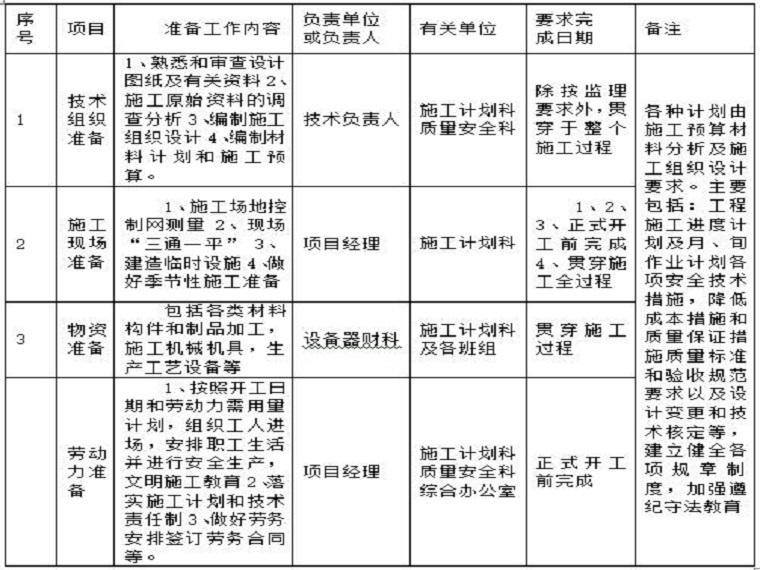 农田水利田间工程施工组织设计Word版(共77页)
