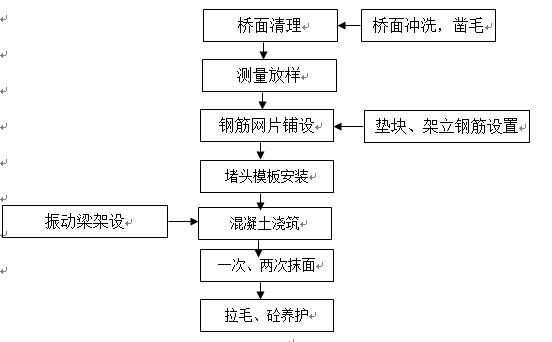 桥面附属结构施工方案