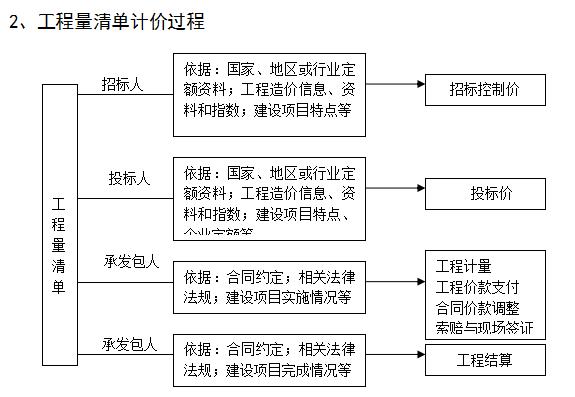 工程量清单计价的基本过程_3