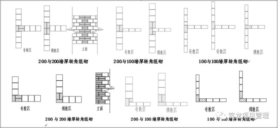 结构、砌筑、抹灰、地坪工程技术措施可视化标准,标杆地产!_62