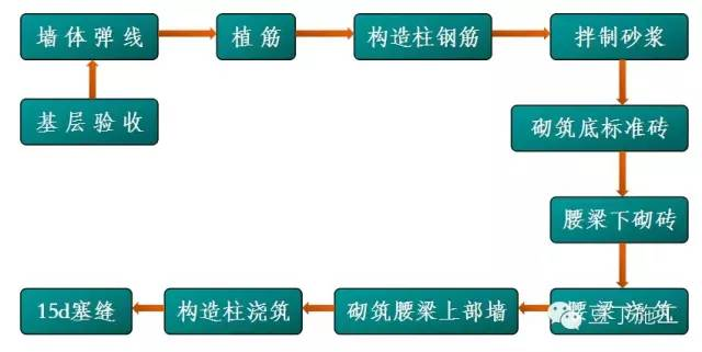 8条让你掌握如何控制二次结构质量_4
