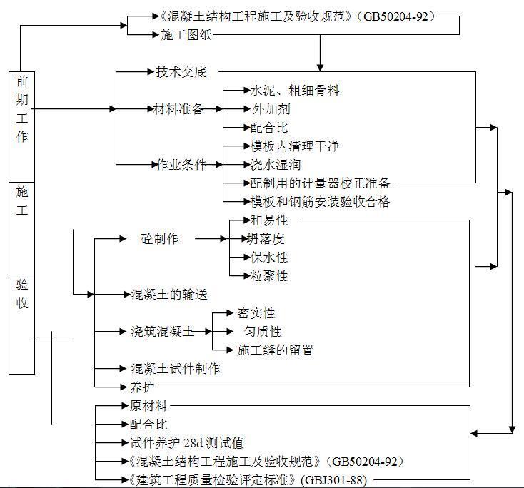 [深圳]剪力墙结构高层住宅小区建筑施工组织设计(581页)