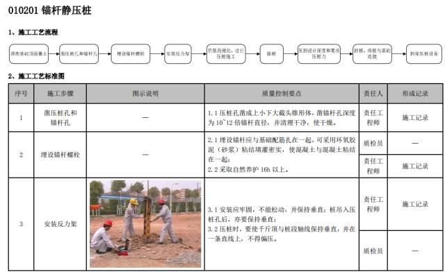 建筑工程施工工艺质量管理标准化指导手册_15