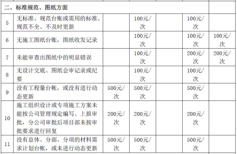 铁路工程公司工程技术质量管理奖惩办法PDF