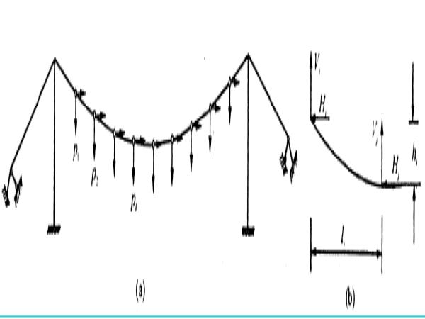 悬索桥结构的精确计算(讲义总结)