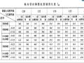 [全国]钢筋工程量技术-独基、基础梁(共22页)