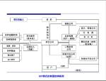 建筑工程项目组织知识讲解(174页)