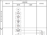 建设单位工程项目管理工作流程图