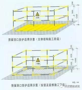 建筑施工现场各种洞口防护安全做法!_3