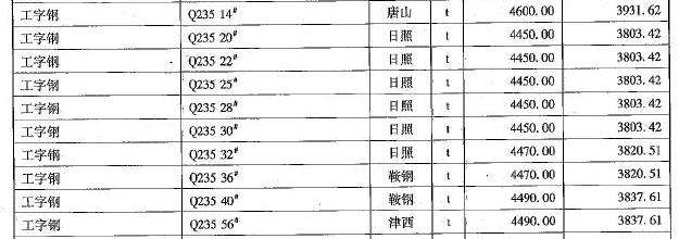 【成都】2017年8月建筑材料市场信息价格_3