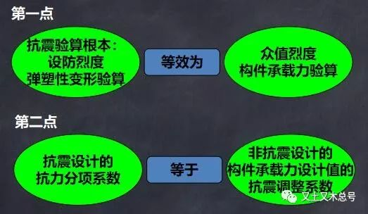 不土不木|曝光承载力抗震调整系数的潜在秘密_2