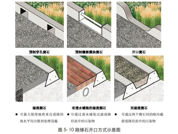 """[四川]""""海绵城市""""城乡规划专项设计详细解读文本(附规划图则+植物名录)-路缘石开口方式示意图"""