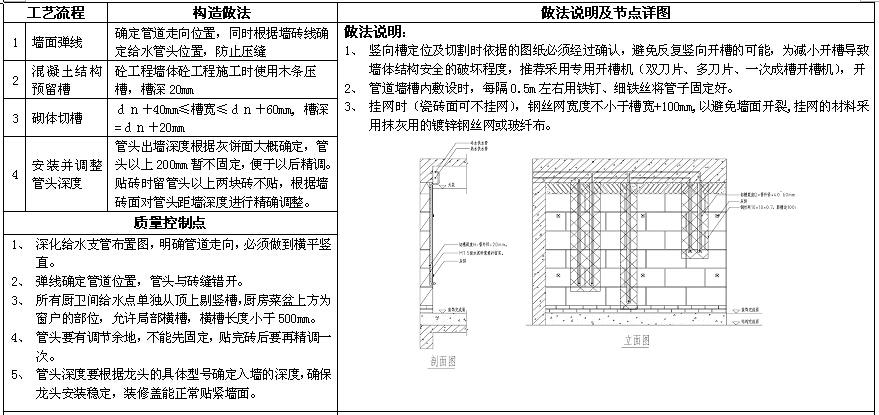 知名房地产公司机电做法标准(图集)_3