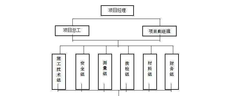 温州市某桩基(大直径钻孔灌注桩)工程施工组织设计方案(共67页)