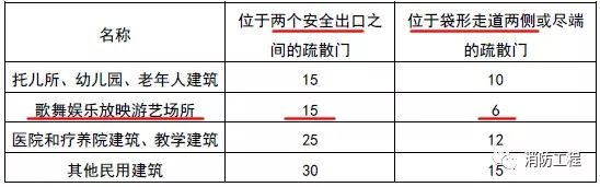 痛心!广东一KTV发生火灾致18死5伤!另附常用消防规范!_5