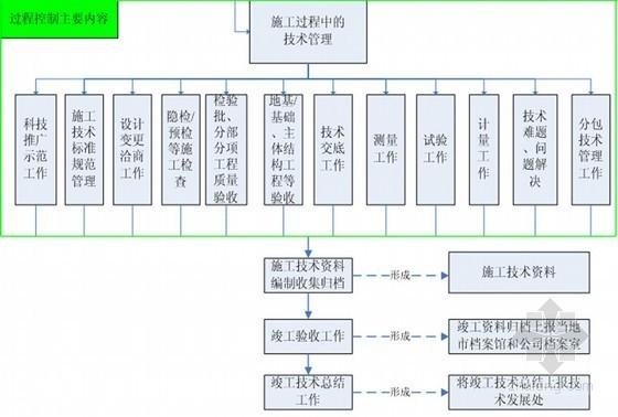 施工单位技术负责人职业能力素质模型分析及工作方式方法