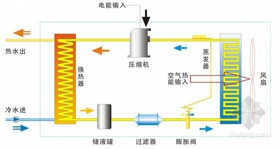 [云南]游泳池空气源热泵系统施工组织设计