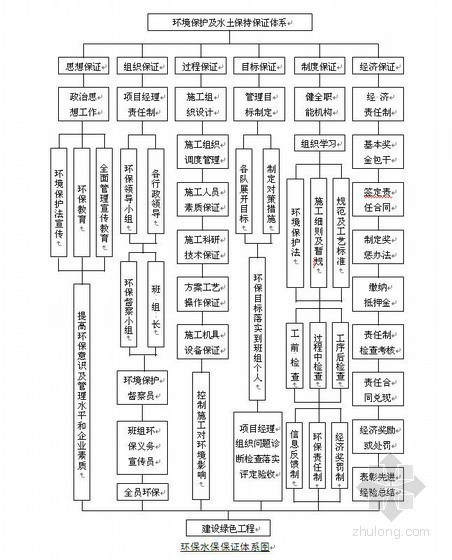 沈丹客专环保水保施工作业指导书