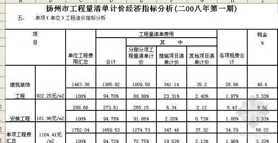 扬州某高层住宅楼清单计价经济指标分析(2008年第1期)