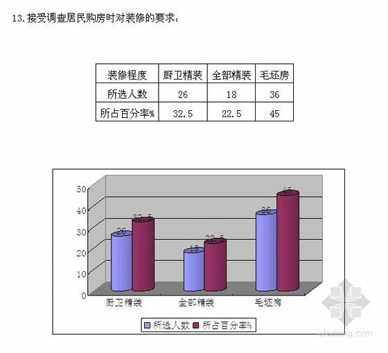 江苏某住宅楼建设项目可行性研究报告