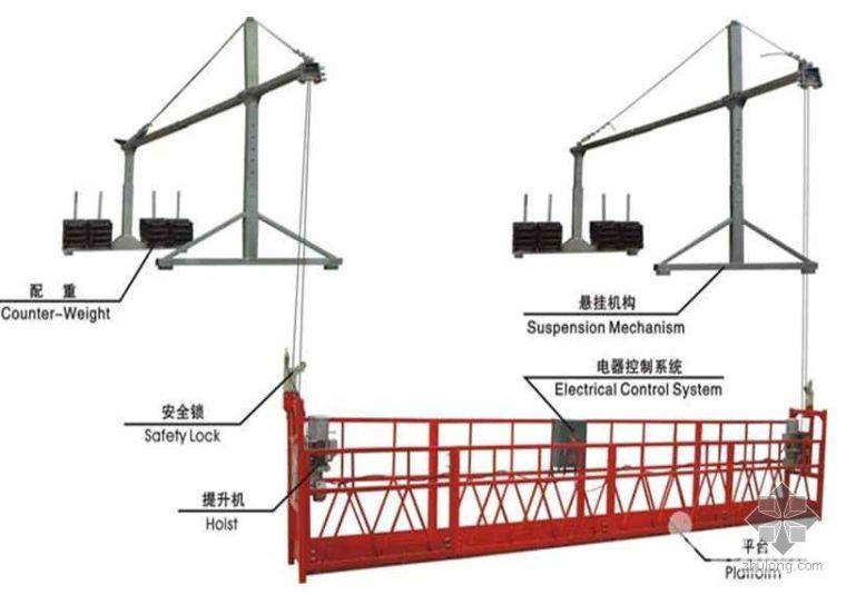 吊篮安全管理及事故案例集锦(PPT)