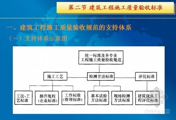 建筑工程技术资料管理培训讲义(424页 PPT格式)