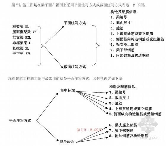 03G101钢筋新平法算量快速入门篇(全图详解)