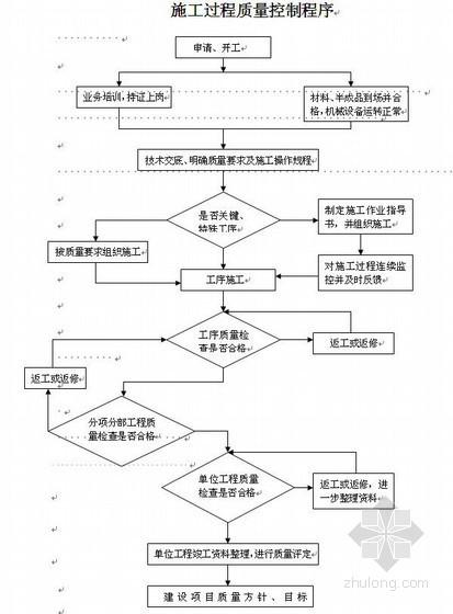 [分享]空心板预制梁场电动图纸资料下载cj6b机构图纸设计图片