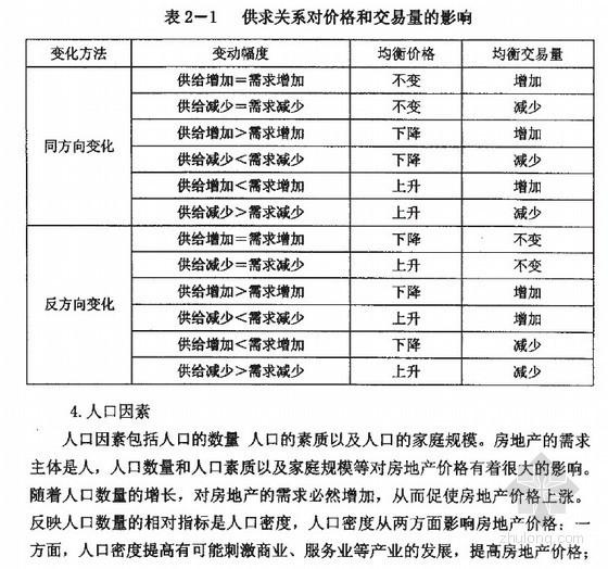 [硕士]房地产估价中市场比较法的完善研究[2005]