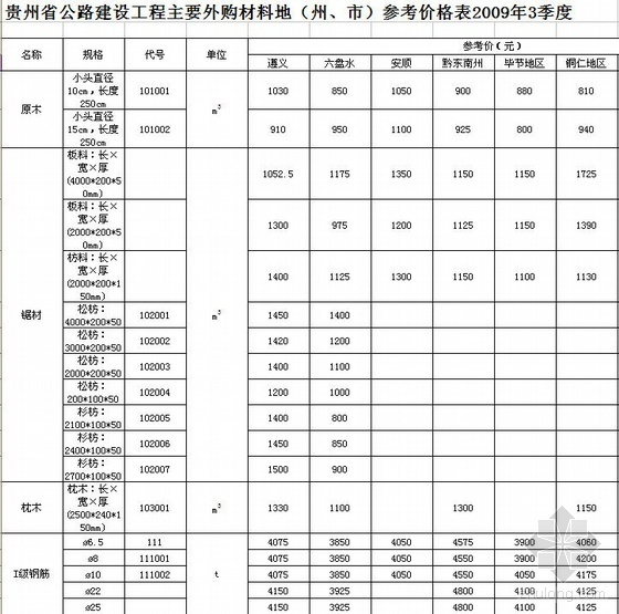 贵阳市2009年第3季度公路工程材料价格表