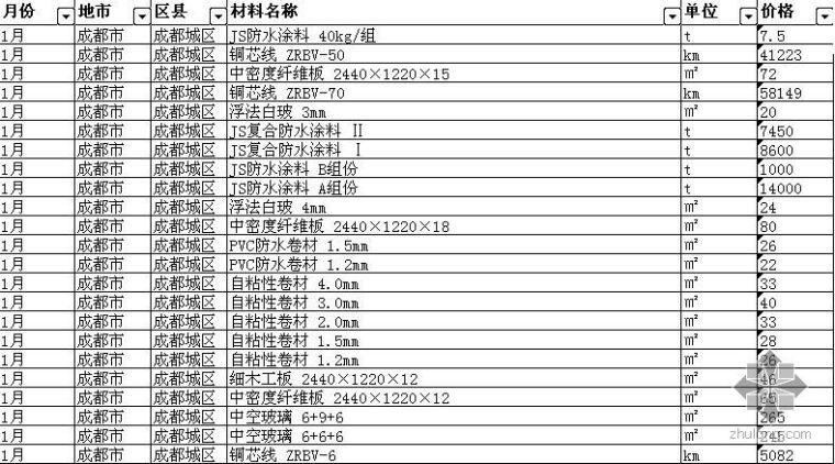 安装材料信息价成都资料下载-2007年1-12月四川省各地市(区县)材料信息价格汇总表(EXCEL)