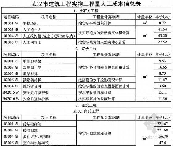 [武汉]2014年第2季度建筑工程实物工程量人工成本信息