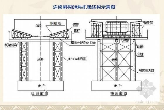 [PPT]连续箱梁大桥专项施工方案汇报(挂篮悬臂逐段浇筑)
