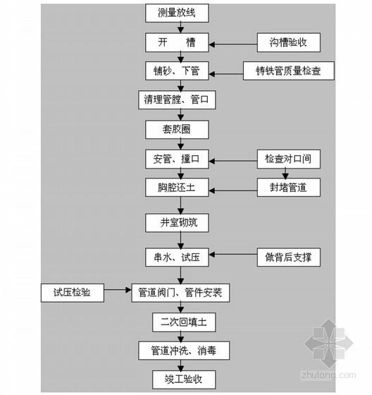 [浙江]工业园区一期污水管网工程施工组织设计