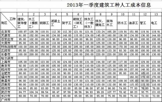 全国2013年1季度建筑工种人工成本信息表及建筑实物工程量人工成本表