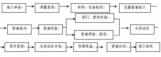 供热管网工程施工组织设计(编制详细)