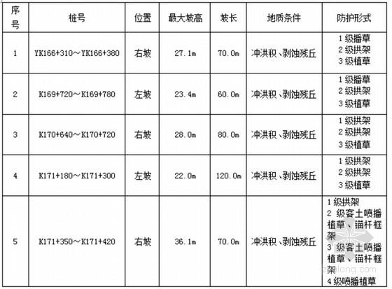 [广东]地质灾害防治专项方案(泥石流 坍塌滑坡)