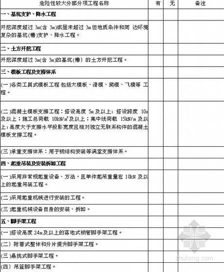 [浙江]建设工程施工现场安全管理台帐(2013版,丰富表格)