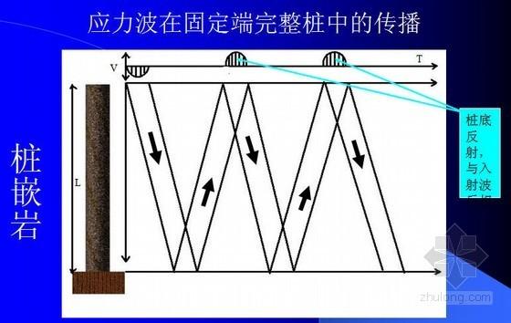 [PPT]低应变桩基完整性检测