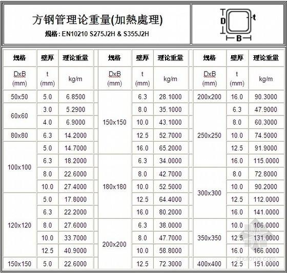 方钢管理论重量表(含公式)